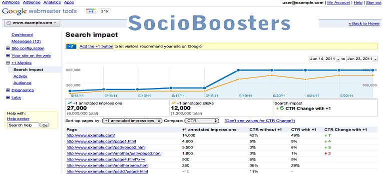 SocioBoosters- website traffic Google verified